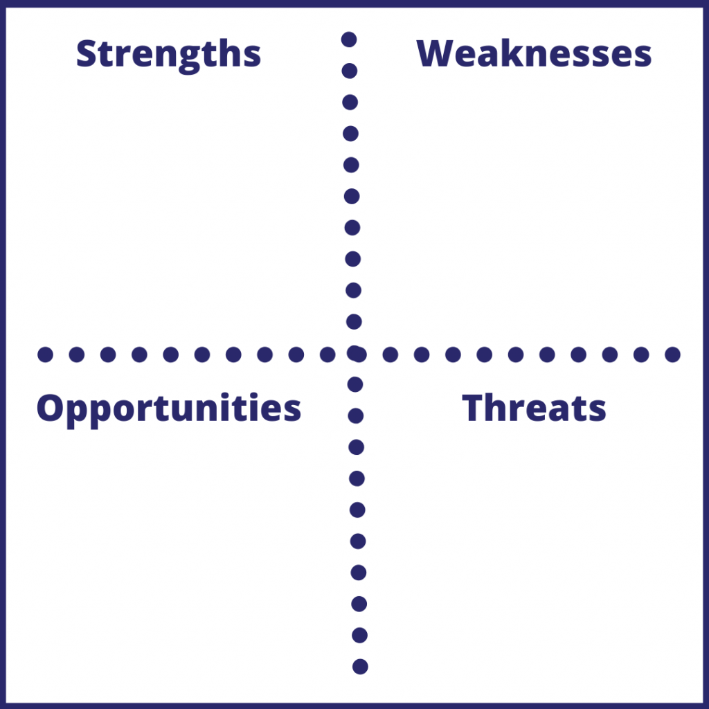 business plan SWOT analysis